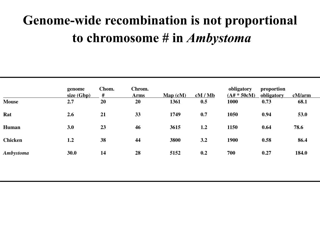 Genome-wide recombination is not proportional