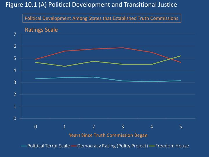 Figure 10.1 (A) Political Development and Transitional Justice