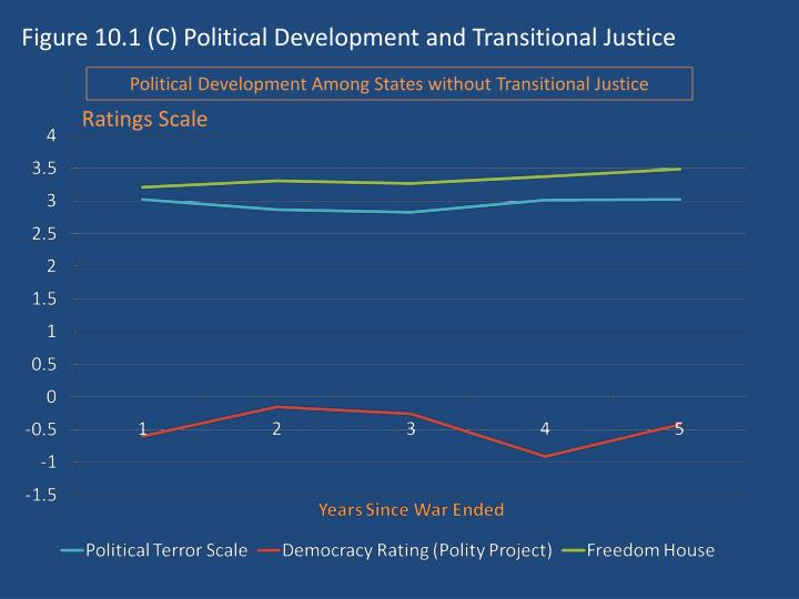Figure 10.1 (C) Political Development and Transitional Justice