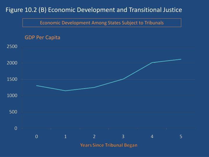 Figure 10.2 (B) Economic Development and Transitional Justice
