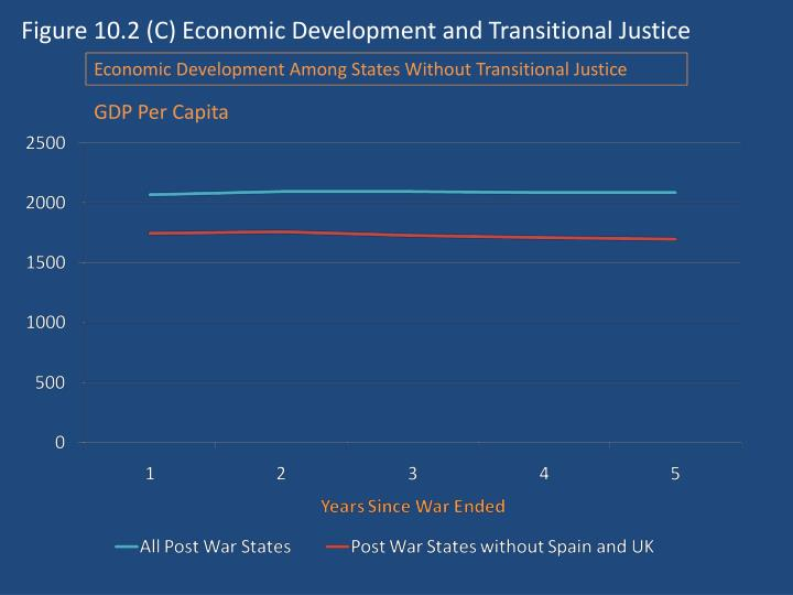 Figure 10.2 (C) Economic Development and Transitional Justice