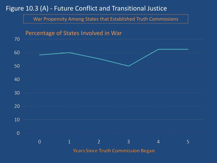 Figure 10.3 (A) - Future Conflict and Transitional Justice
