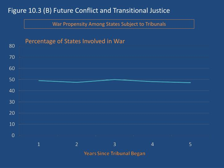 Figure 10.3 (B) Future Conflict and Transitional Justice