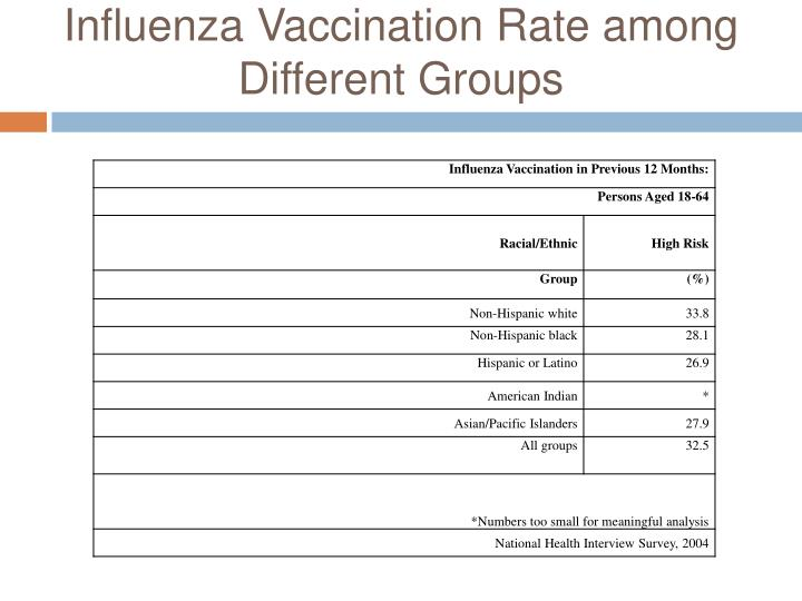 Influenza Vaccination Rate among Different Groups