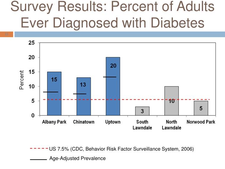 Survey Results: Percent of Adults Ever Diagnosed with Diabetes