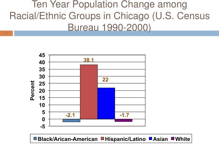 Ten Year Population Change among Racial/Ethnic Groups in Chicago (U.S. Census Bureau 1990-2000)