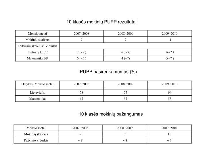 10 klasės mokinių PUPP rezultatai