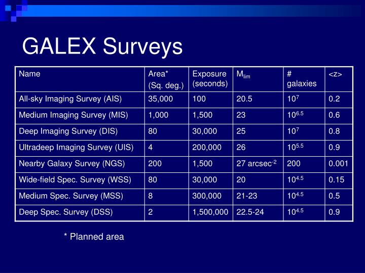 GALEX Surveys