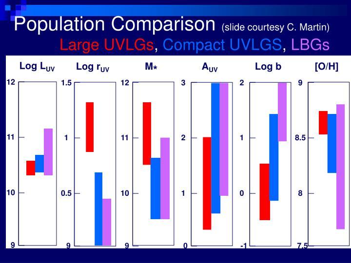 Population Comparison