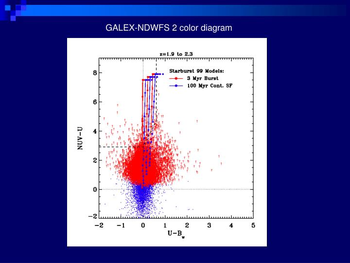 GALEX-NDWFS 2 color diagram