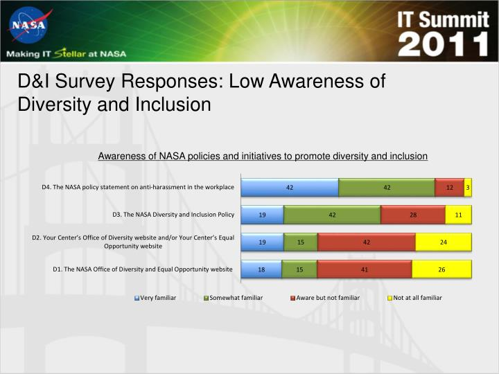 D&I Survey Responses: Low Awareness of Diversity and Inclusion