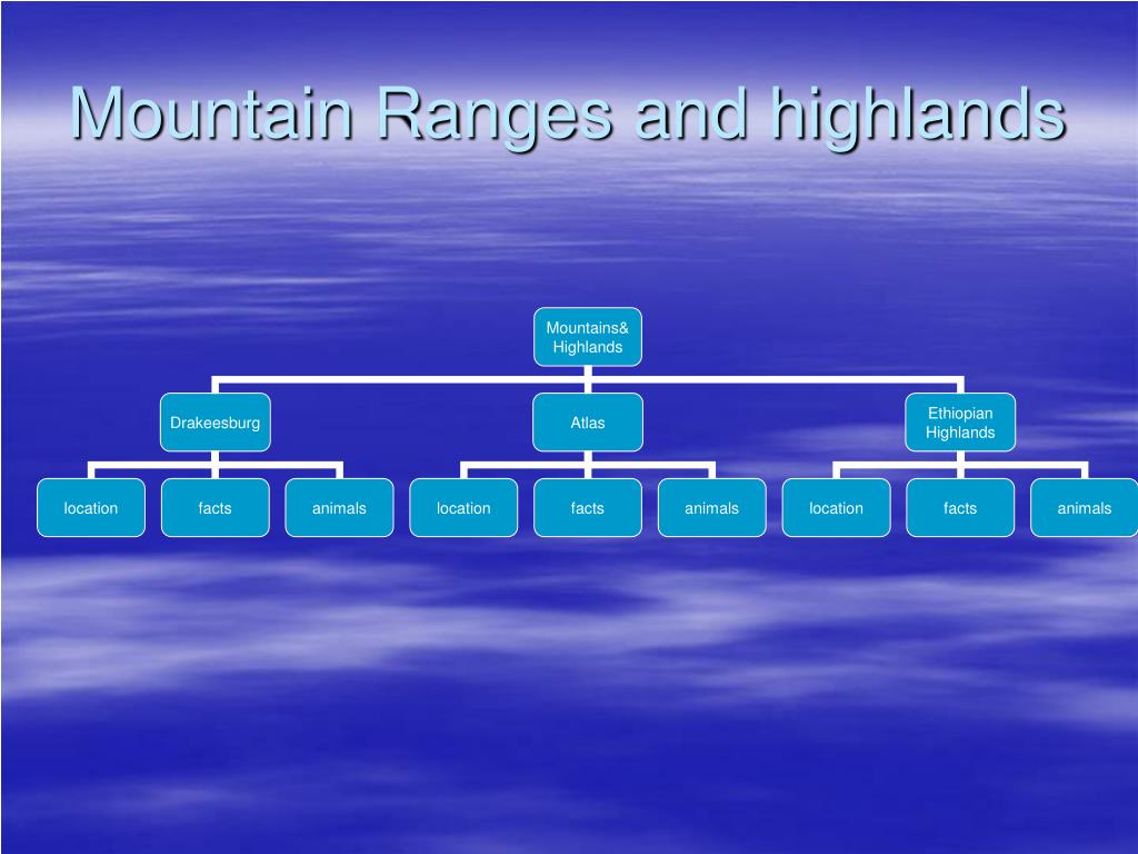 Mountain Ranges and highlands