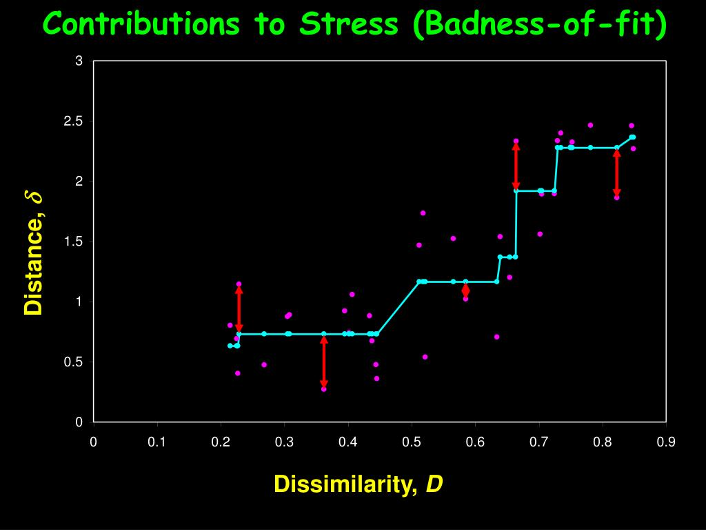 Contributions to Stress (Badness-of-fit)