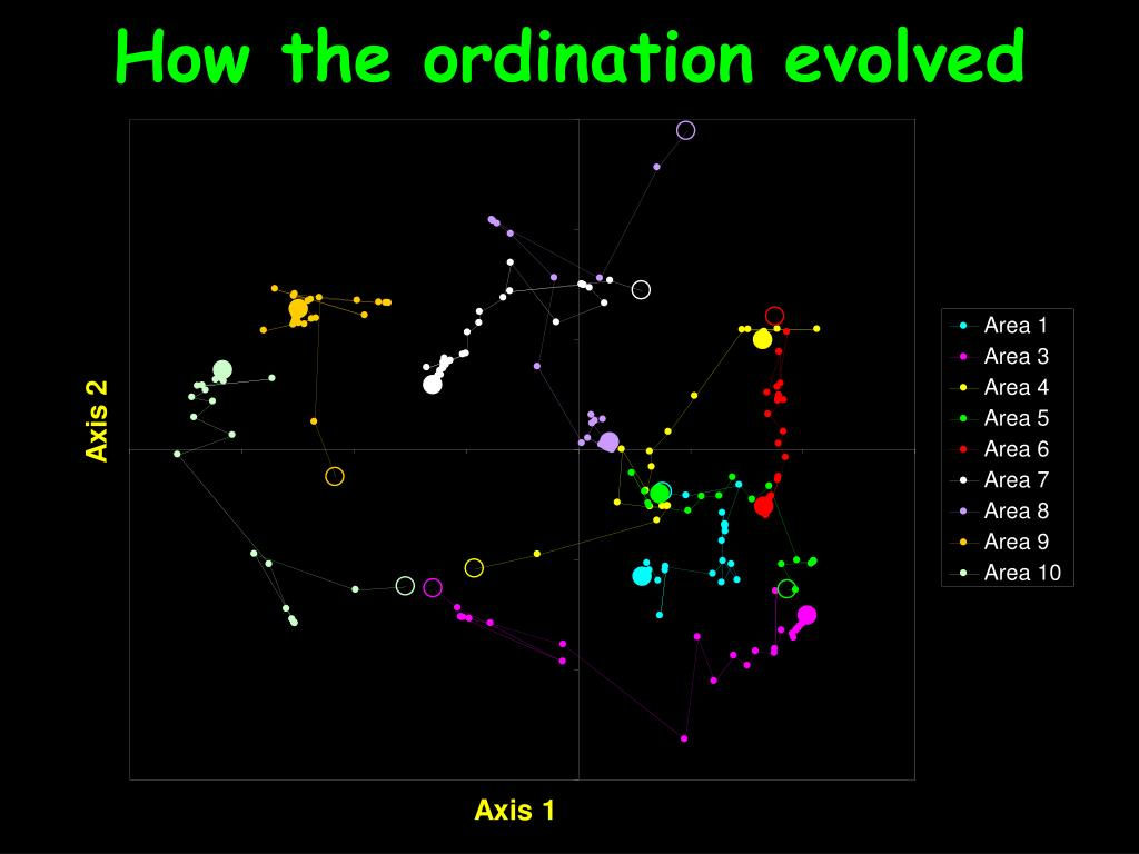 How the ordination evolved