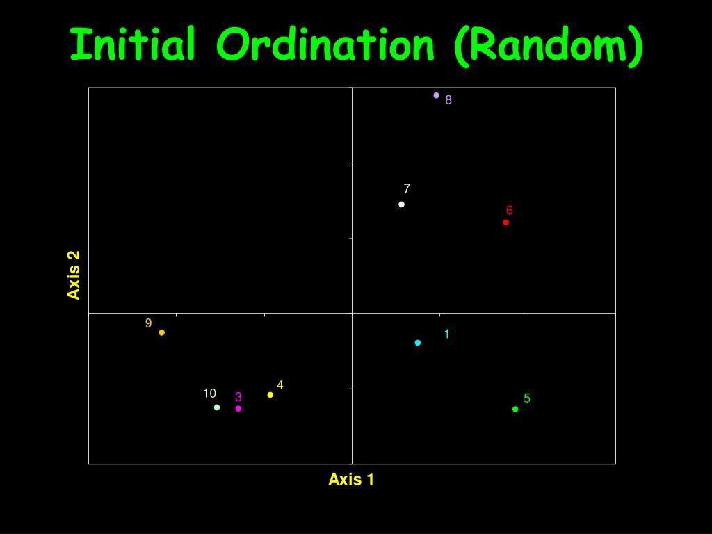 Initial Ordination (Random)
