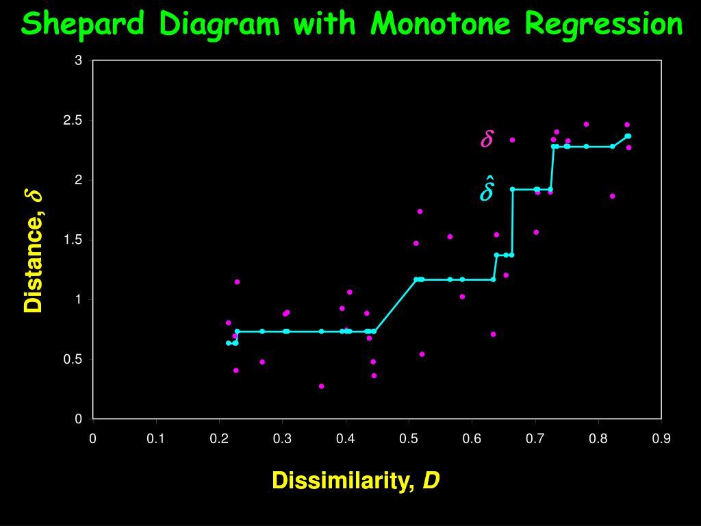 Shepard Diagram with Monotone Regression