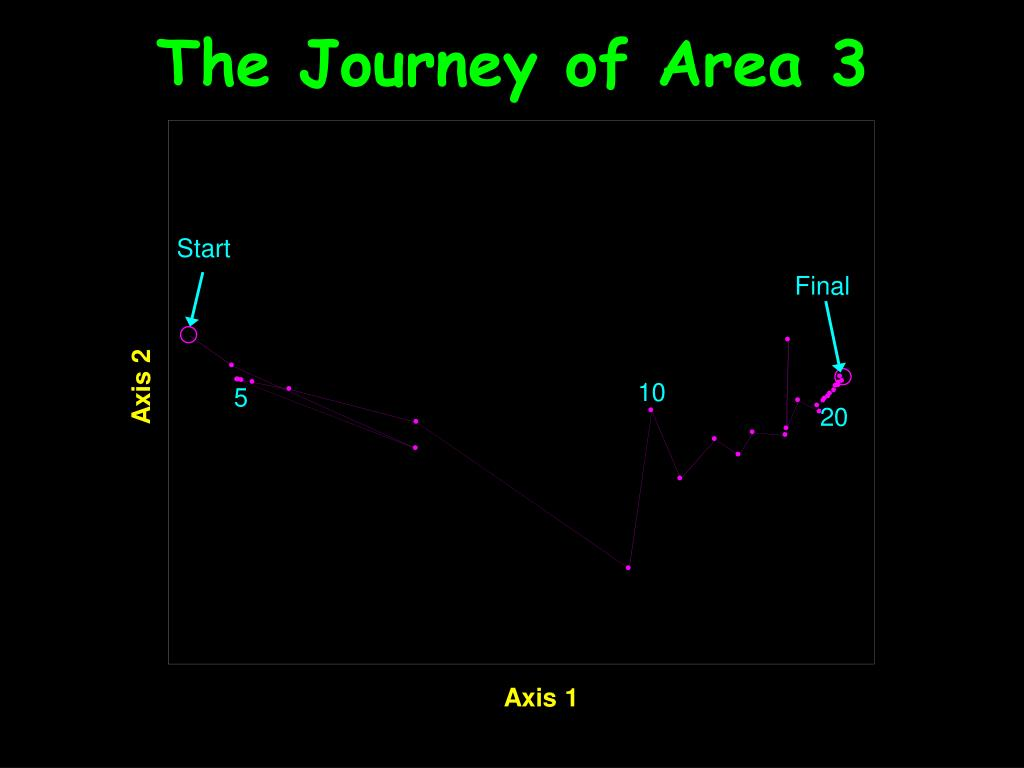 The Journey of Area 3