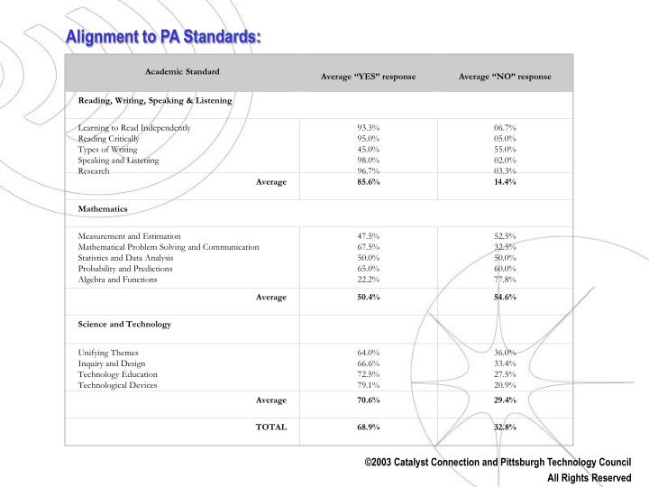 TABLE 3: ACADEMIC STANDARDS ASSESSMENT DATA
