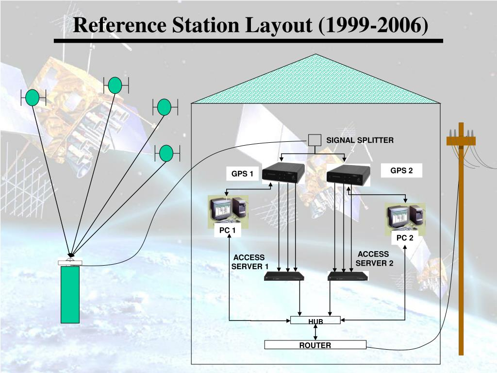 Reference Station Layout (1999-2006)