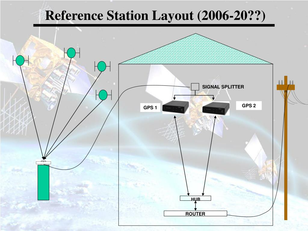 Reference Station Layout (2006-20??)