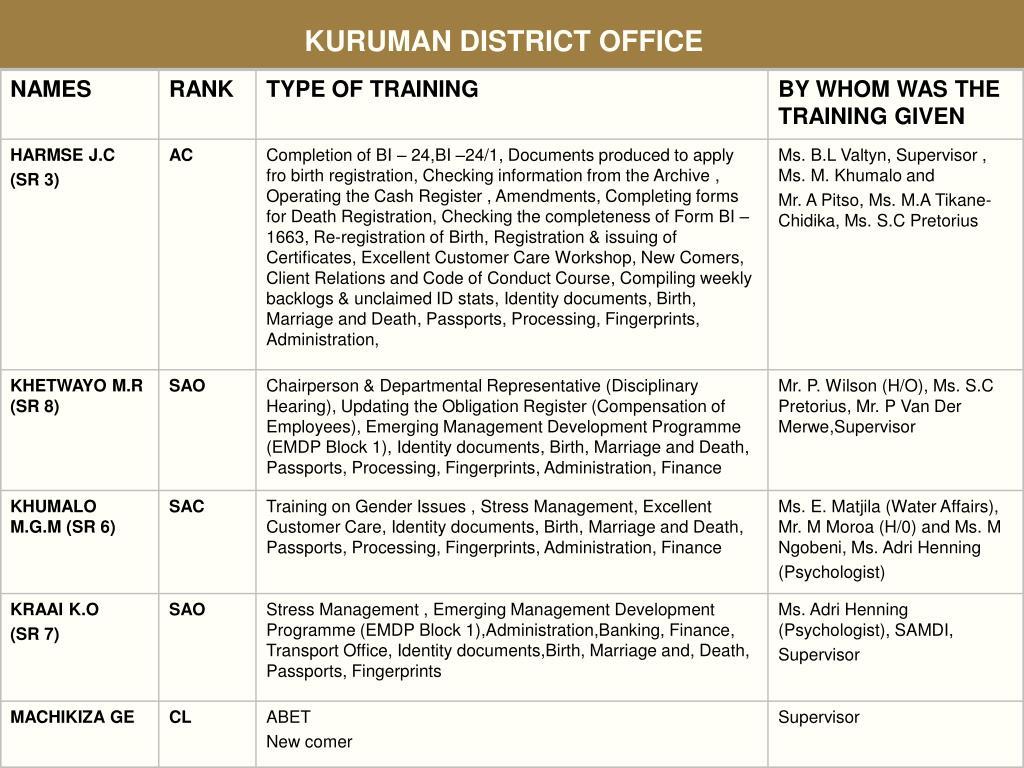 KURUMAN DISTRICT OFFICE