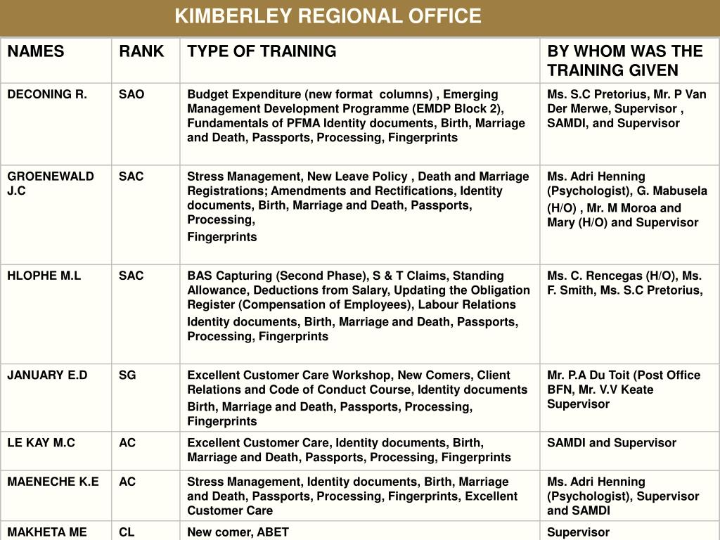 KIMBERLEY REGIONAL OFFICE