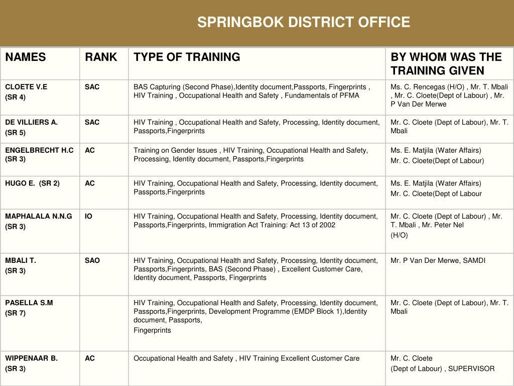 SPRINGBOK DISTRICT OFFICE
