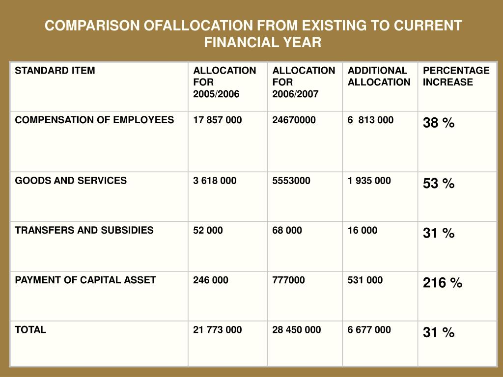 COMPARISON OFALLOCATION FROM EXISTING TO CURRENT FINANCIAL YEAR
