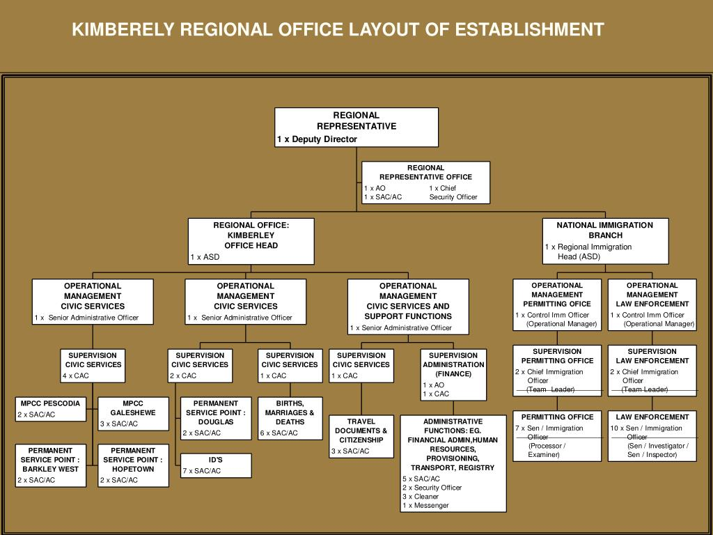 KIMBERELY REGIONAL OFFICE LAYOUT OF ESTABLISHMENT