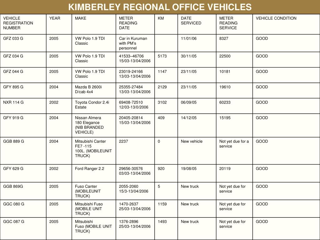 KIMBERLEY REGIONAL OFFICE VEHICLES