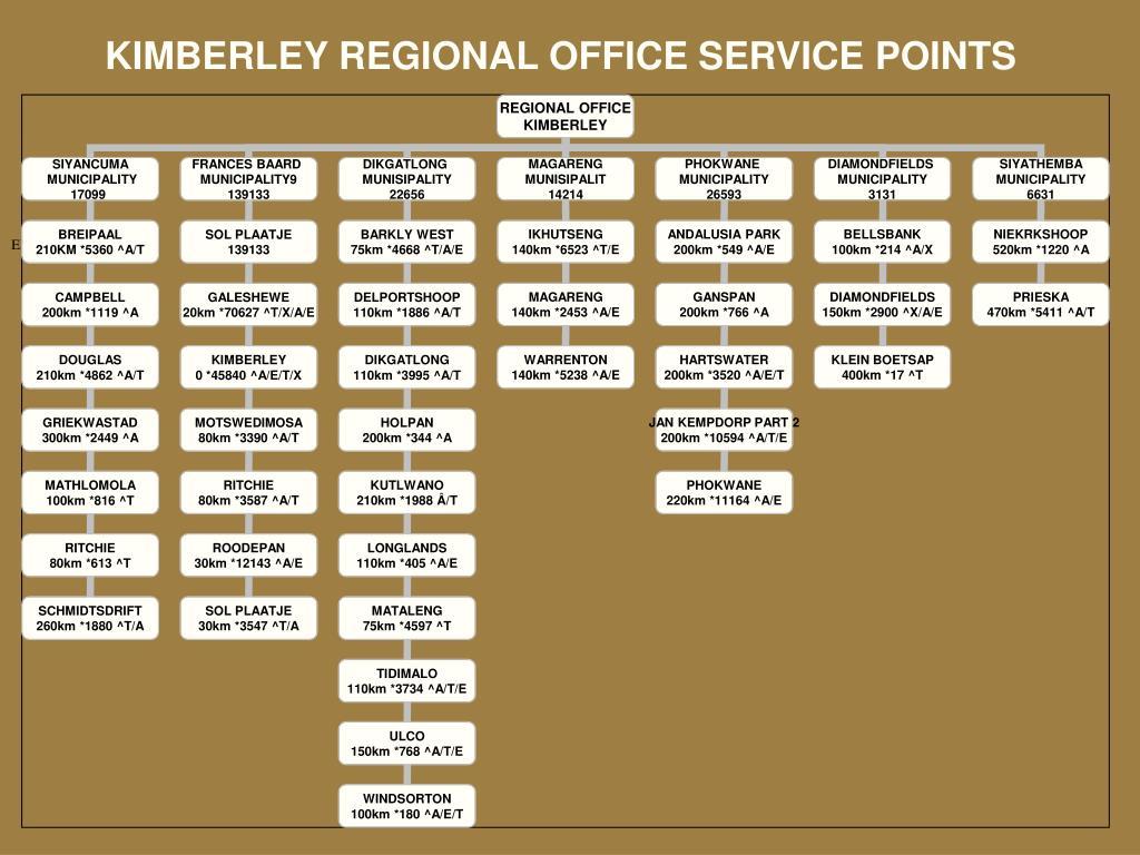 KIMBERLEY REGIONAL OFFICE SERVICE POINTS