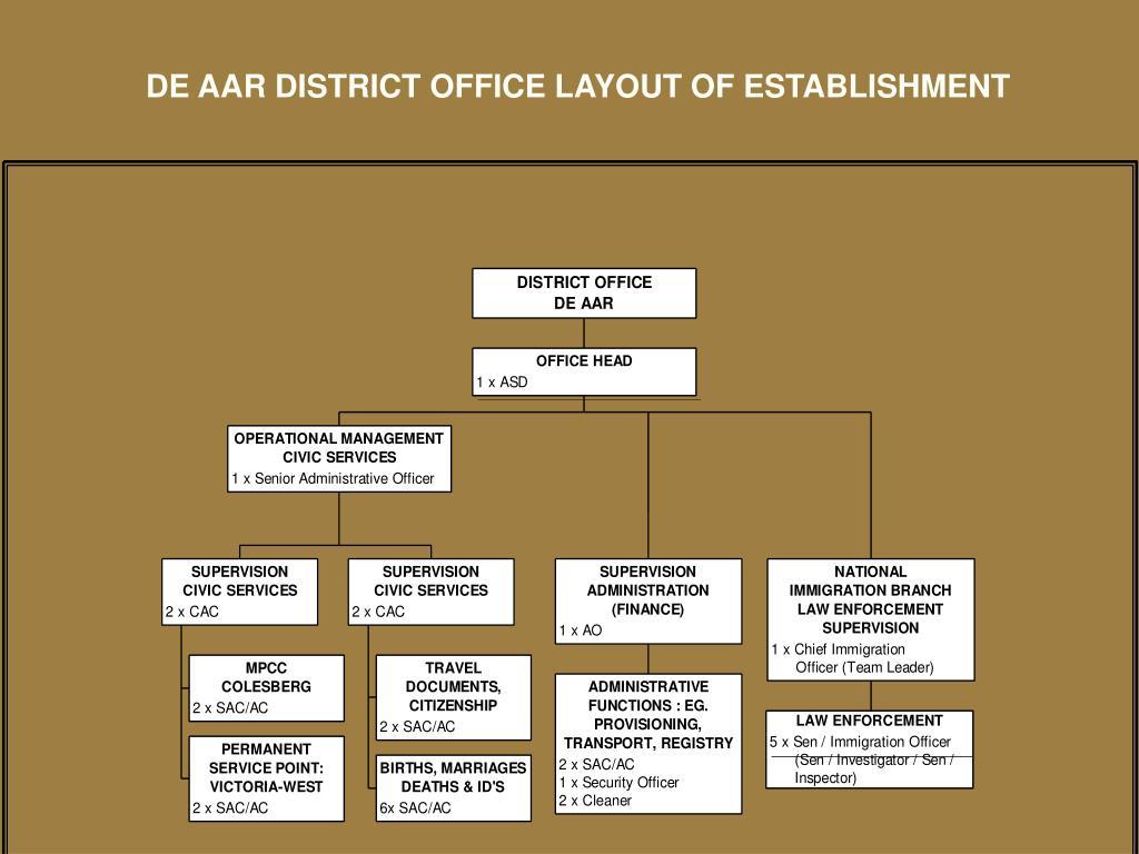 DE AAR DISTRICT OFFICE LAYOUT OF ESTABLISHMENT