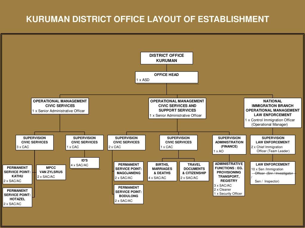 KURUMAN DISTRICT OFFICE LAYOUT OF ESTABLISHMENT