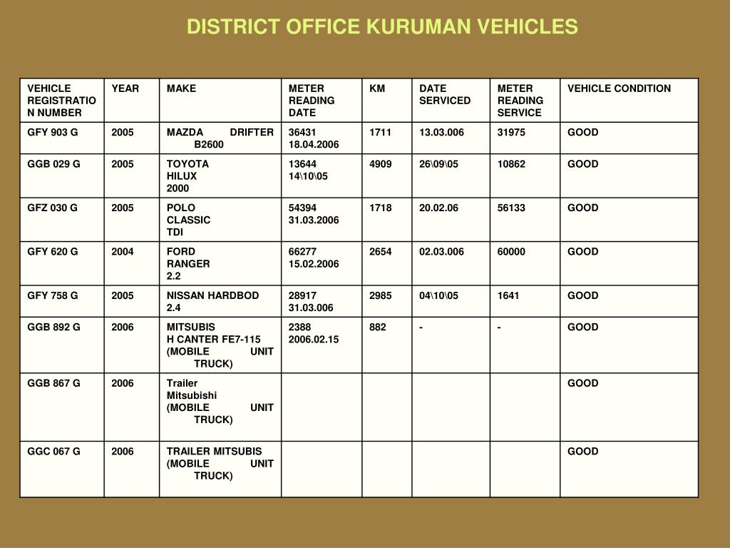 DISTRICT OFFICE KURUMAN VEHICLES