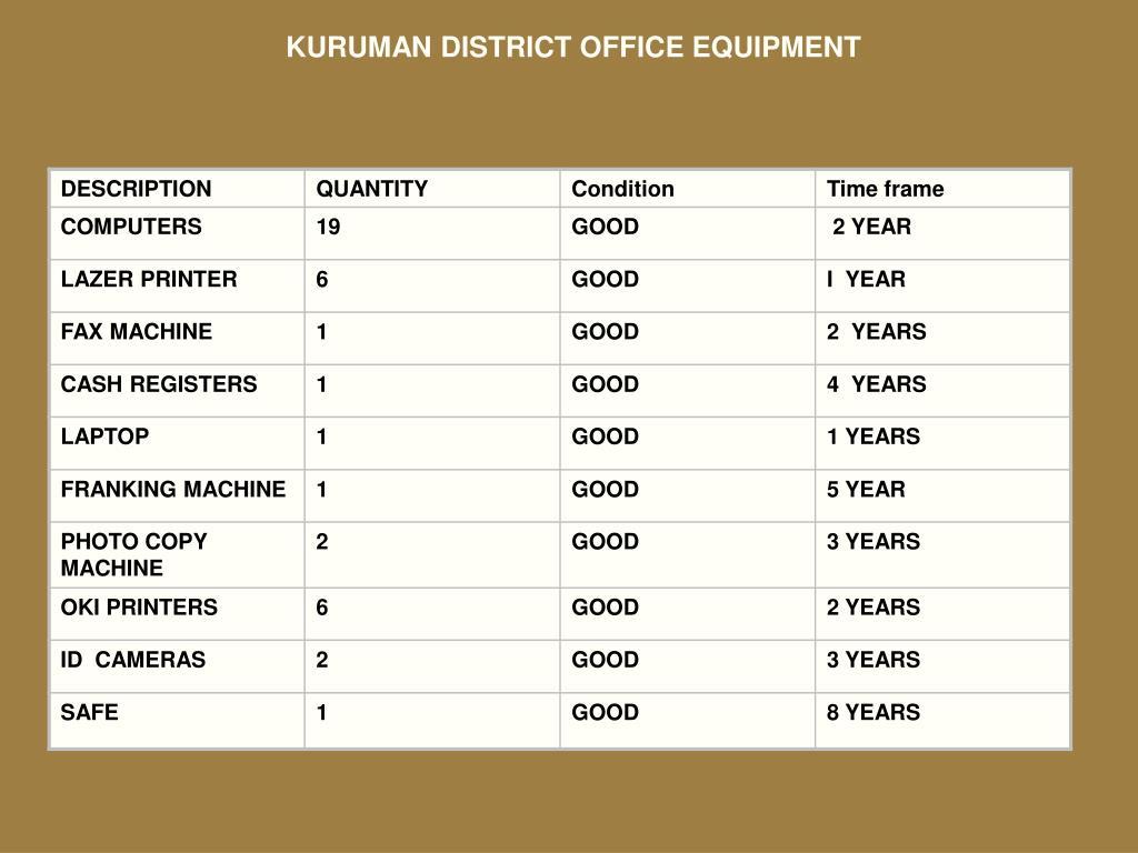KURUMAN DISTRICT OFFICE EQUIPMENT