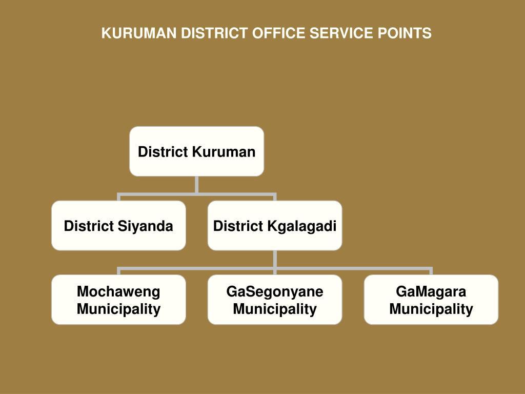 KURUMAN DISTRICT OFFICE SERVICE POINTS