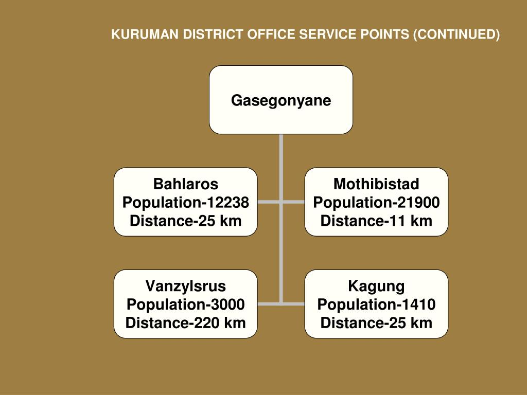 KURUMAN DISTRICT OFFICE SERVICE POINTS (CONTINUED)