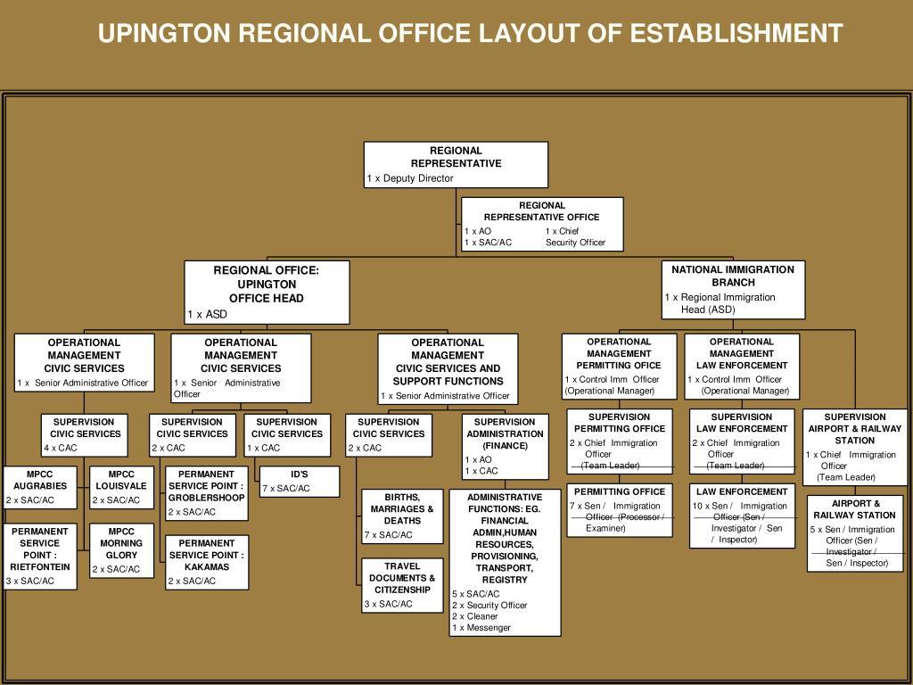 UPINGTON REGIONAL OFFICE LAYOUT OF ESTABLISHMENT