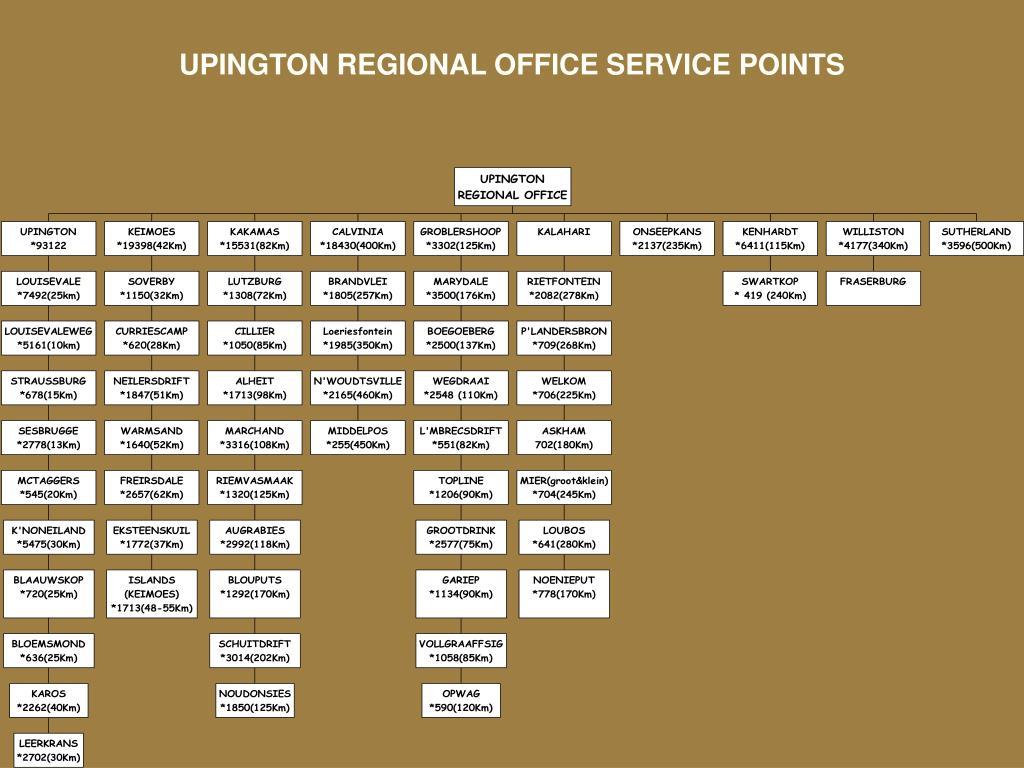 UPINGTON REGIONAL OFFICE SERVICE POINTS