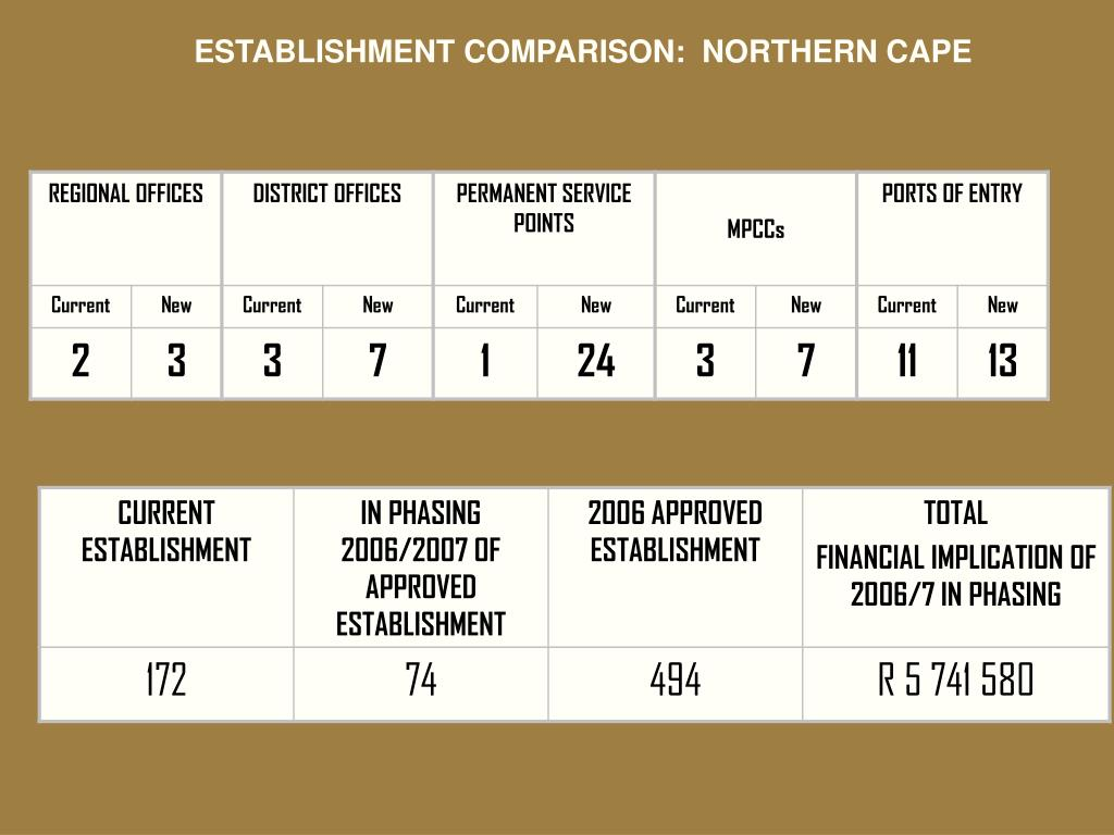 ESTABLISHMENT COMPARISON:  NORTHERN CAPE