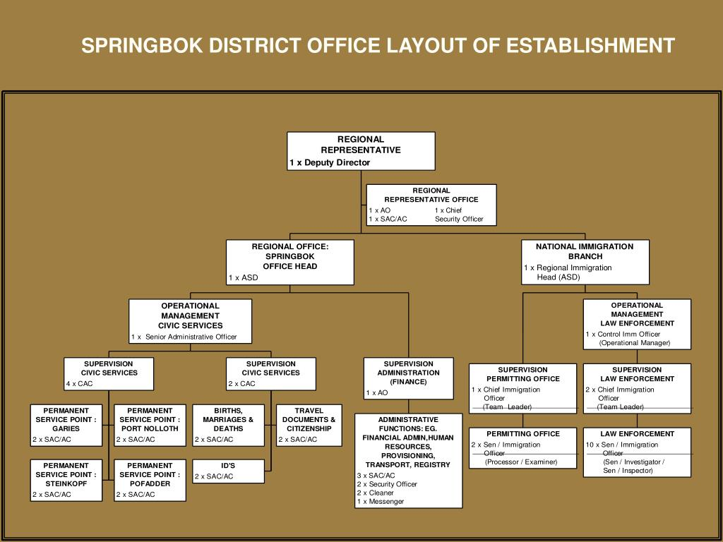 SPRINGBOK DISTRICT OFFICE LAYOUT OF ESTABLISHMENT