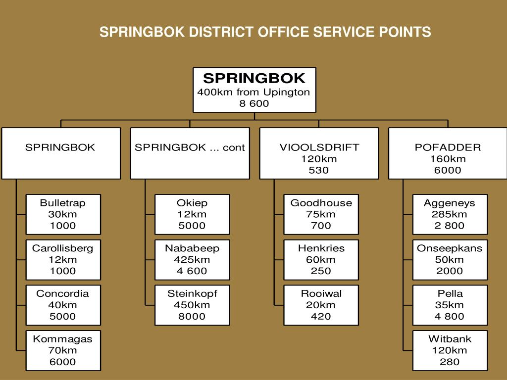 SPRINGBOK DISTRICT OFFICE SERVICE POINTS