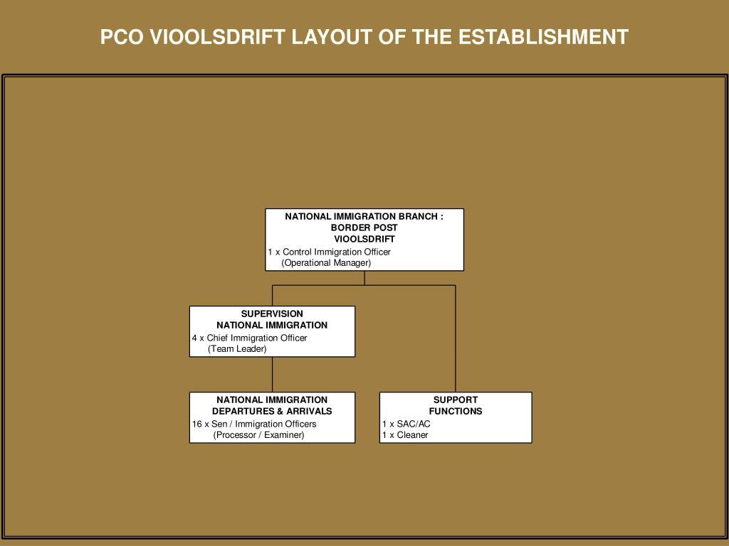 PCO VIOOLSDRIFT LAYOUT OF THE ESTABLISHMENT