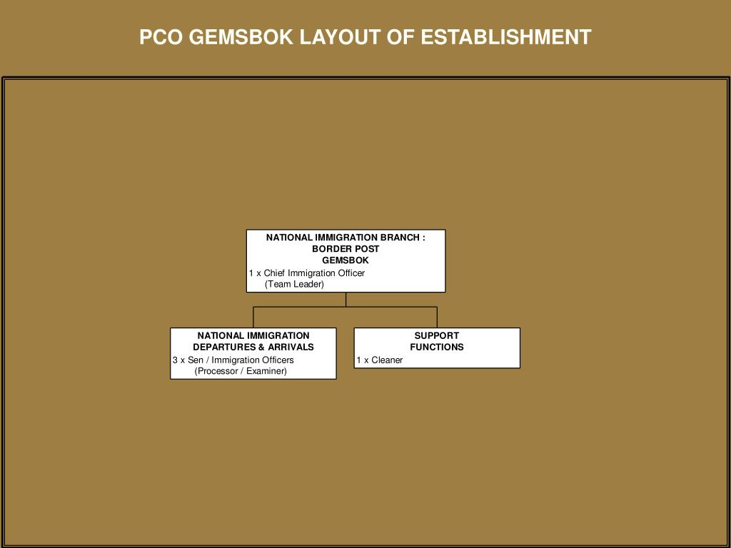 PCO GEMSBOK LAYOUT OF ESTABLISHMENT