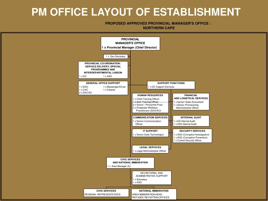 PM OFFICE LAYOUT OF ESTABLISHMENT