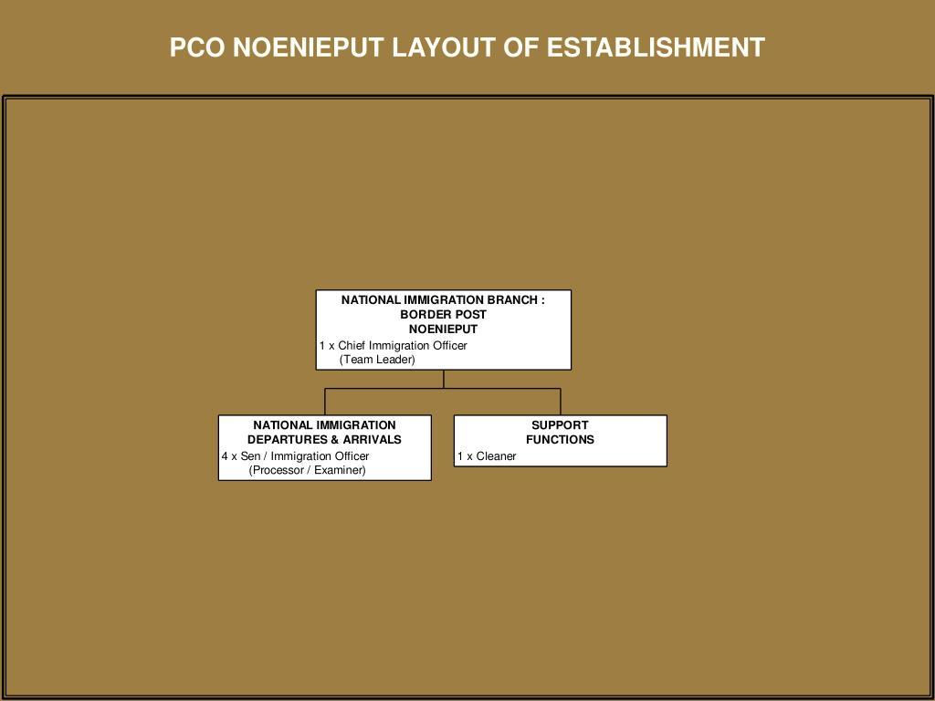 PCO NOENIEPUT LAYOUT OF ESTABLISHMENT