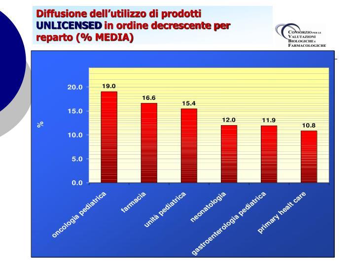 Diffusione dell'utilizzo di prodotti