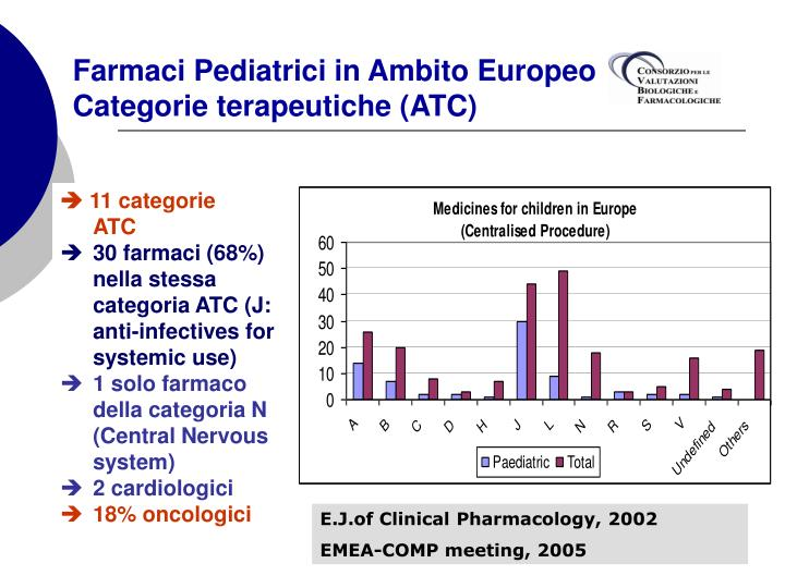 Farmaci Pediatrici in Ambito Europeo