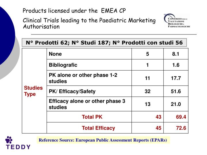 Products licensed under the  EMEA CP