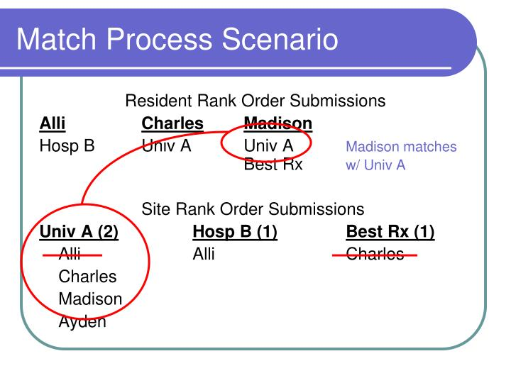 Match Process Scenario
